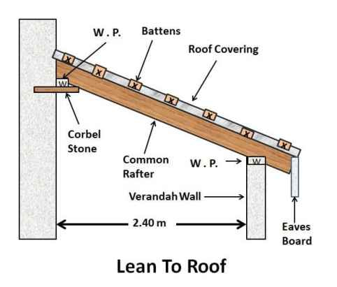 Lean to Roof Truss - Types of Pitched Roof