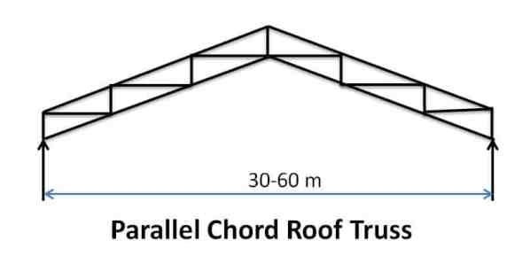 Parallel Chord Roof Truss - Types of Pitched Roof