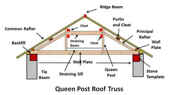 Queen Post Roof Truss - Types of Pitched Roof