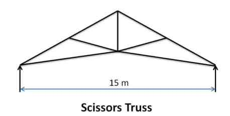 Scissors Roof Truss - Types of Pitched Roof