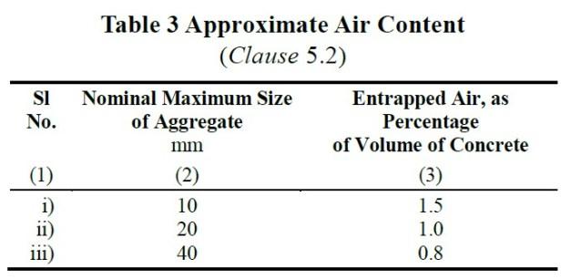 Estimated Air Content for Concrete Mix Design as per IS Code-10262 : 2019