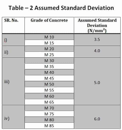 Standard Deviation for Concrete Mix Design as Per IS Code 10262 - 2019