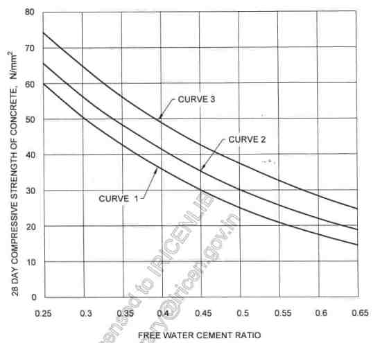 Water-Cement ration Graph for Concrete Mix Design as Per IS Code 10262 - 2019
