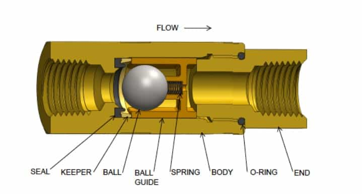 Plumbing Valves and Types of Plumbing Valves