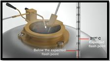 Flash and Fire Point Test of Bitumen | Procedure & Result