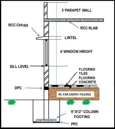 Load Bearing Structure Details