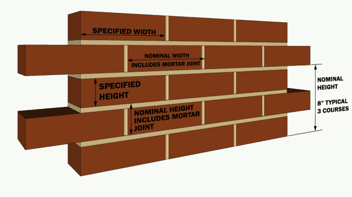 Brick Dimensions- What Is Standard Size of Brick In India?