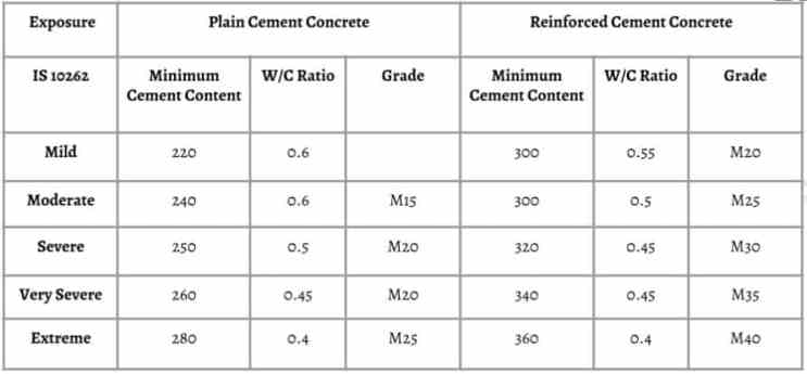 Water Cement Ratio Table