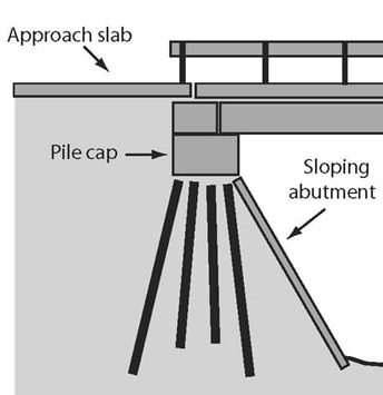 Bridge Abutment |10 Bridge Abutment Types | Abutment Bridge