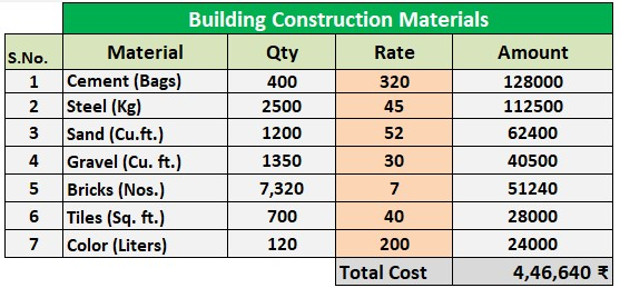 House Construction Cost Calculator Excel sheet