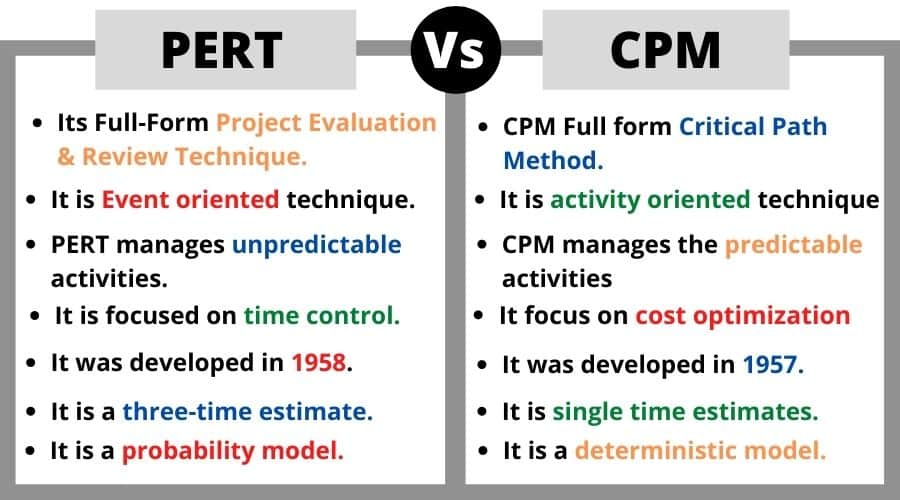 What Is PERT and CPM