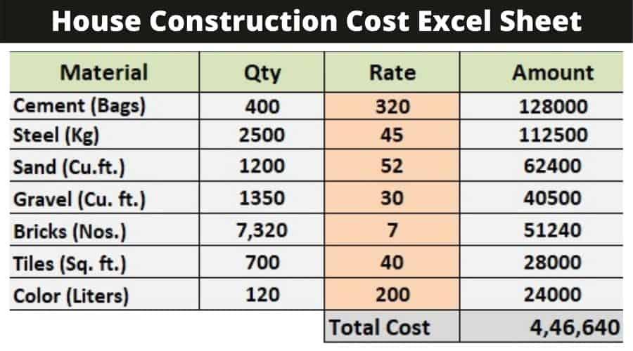 Construction calculator Excel Sheet