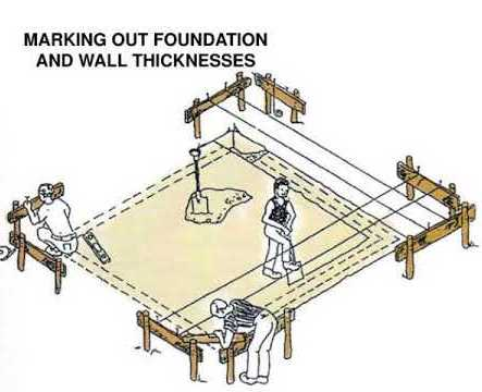 What Is Building Layout | Layout of Building Plan | Foundation Marking and Building Layout Method