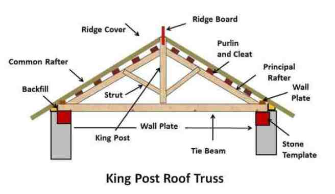 What Are King Post Truss | Components of King Post Truss | King Post Truss Construction Details