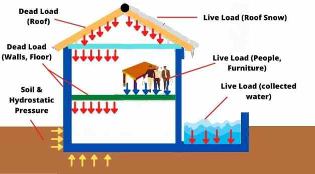 Types of Load Acting on Structure   Types of Load on Beam