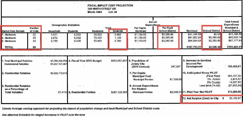 Fiscal Impact-9th Street