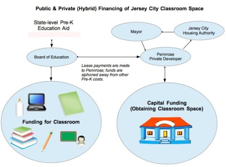 Hybrid - Public and Private - Financing of PreK Classrooms