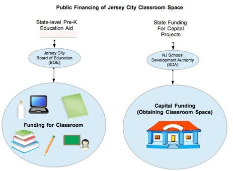 Public Financing of PreK Classrooms