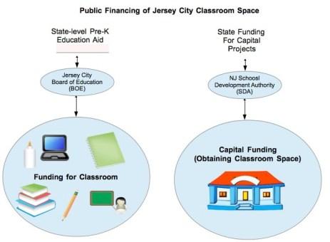 Public Financing of PreK Classrooms