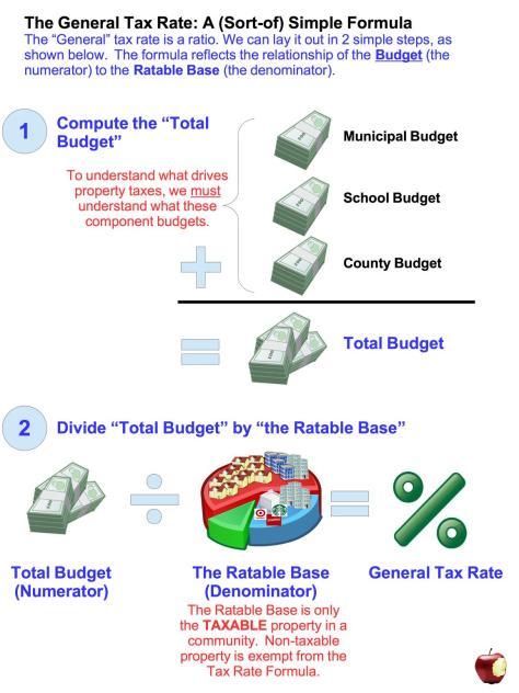 Tax Rate Formula