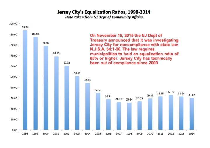 JC Equalization Ratios - 1998-2014