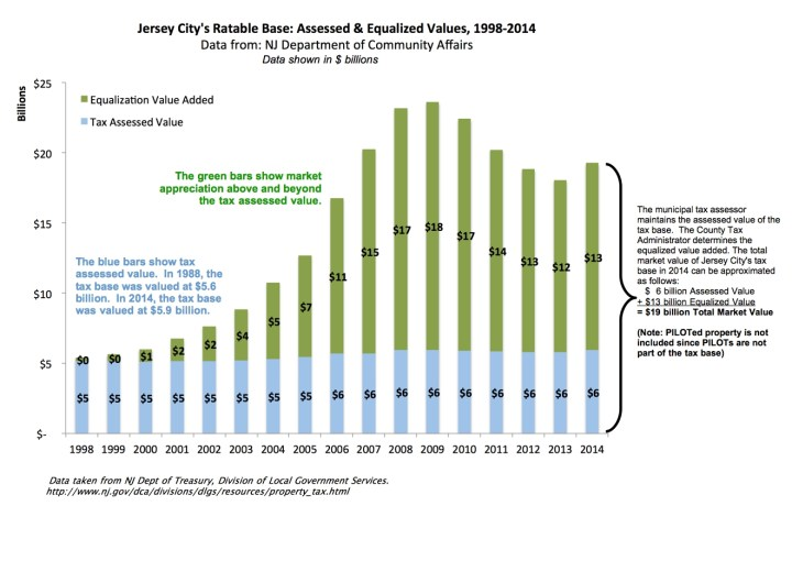 Jersey City - Equalized vs Assessed Value v2