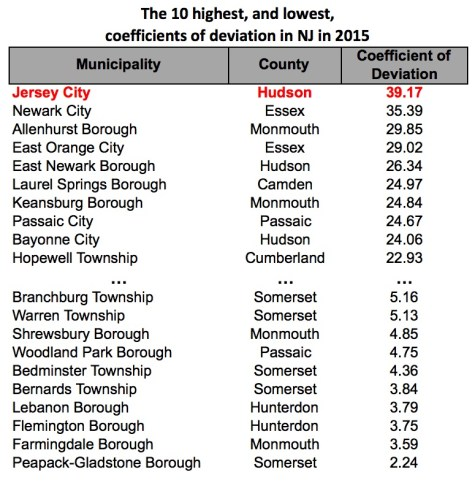 Coeff of Deviation List - NJ 2015 v2