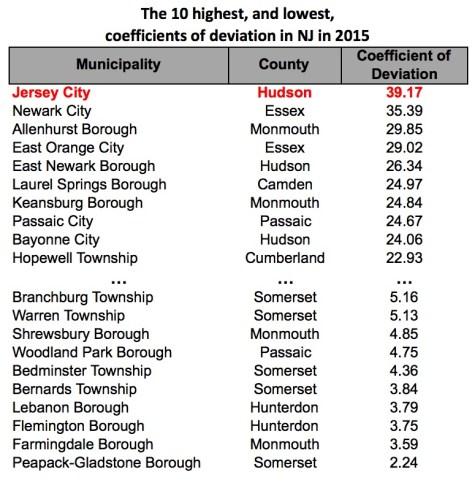 Coeff of Deviation List - NJ 2015 v2