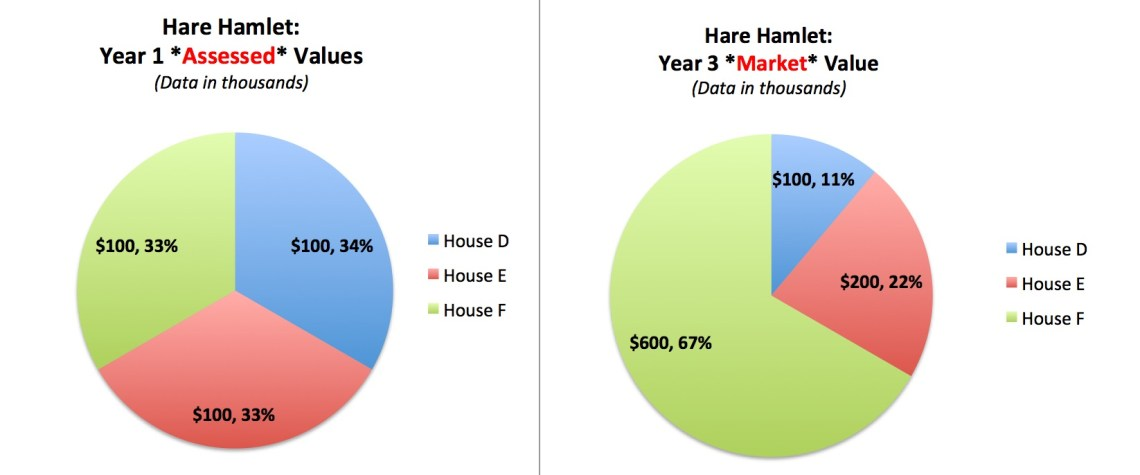 HH Assessed vs Market Tax Base