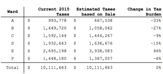 Table 4 - Overall Change in Tax Burden by Ward