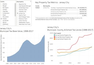 NJ Property Tax Dashboard   #OpenData #DataViz
