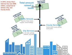 NJ School Funding Basics: The Tax Levy