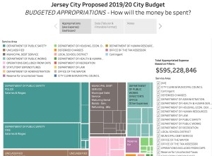 Jersey City's 2019/20 Proposed Budget: Visualized APPROPRIATIONS (Expenses)