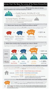 Infographic: Jersey City Tax Base, Tax Levies, and Tax Rates-Demystified