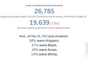 Jersey City Public Schools Enrollment Data Shows Diversity of District, Imperative to Progressively Fund