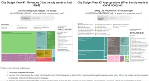 Demystifying the City Budget (A Retro-Look at the 2019 Budget)