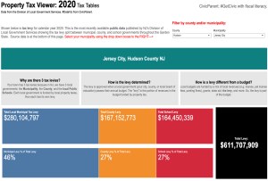 CivicParent NJ Property Tax Viewer: 2020 Levies