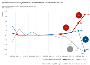 In one chart: Jersey City's seismic change in tax levies fully funds the schools and reallocates property tax