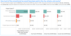 Jersey City 2021 Budget: 160 abatements on city's books; visualizations on abatement type, value, PILOTs, and taxes if billed in full