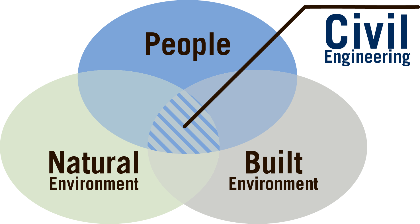 Civil Engineering is the intersection of people, the natural environment and the built environment