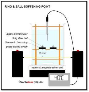 Ring & ball aparatus
