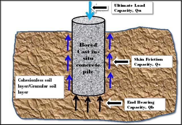 Pile load capacity-1