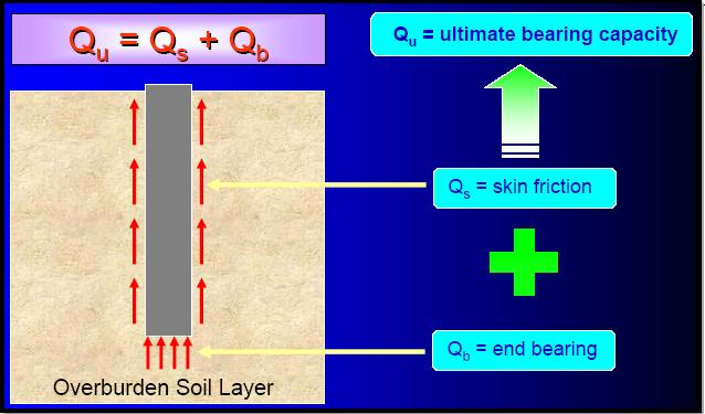 pile load capacity in cohesive soil