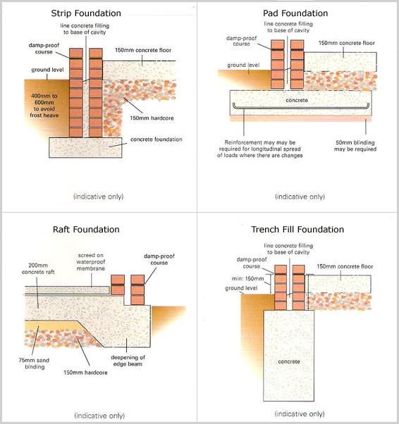 Different type of foundations