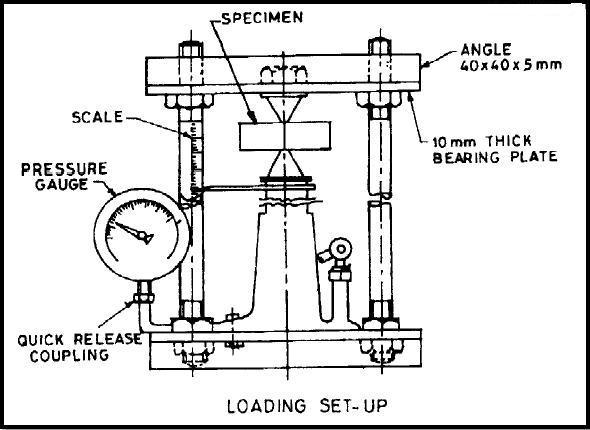 Point Load Testing Machine Set up