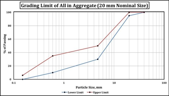 Grading Limit of All in Aggregate