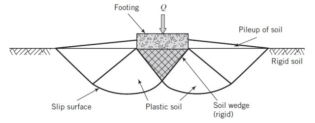 Bearing Capacity of Soil