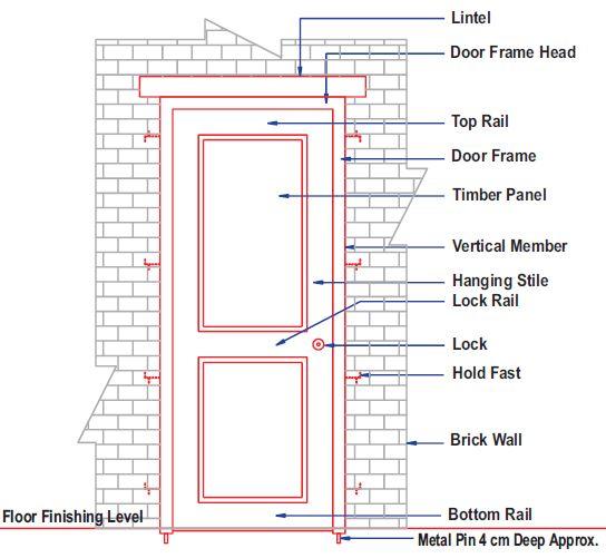 Selection of Door and Window