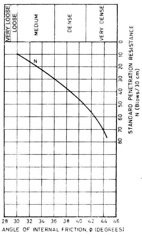 Relation between phi and SPT value (N)