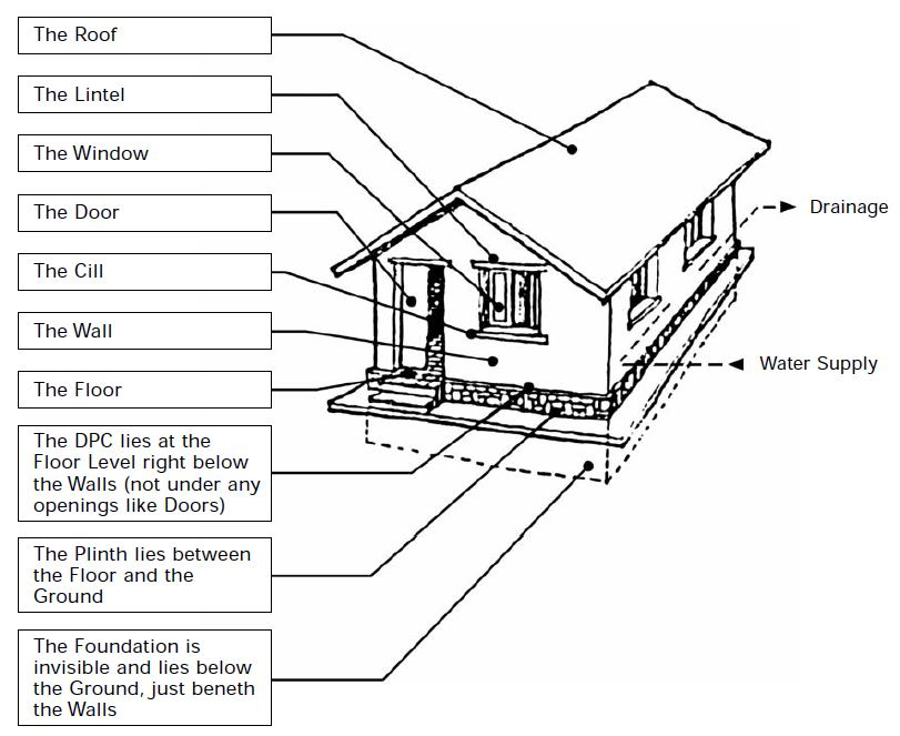 What are the basic components of a building structure for Basics of building a house